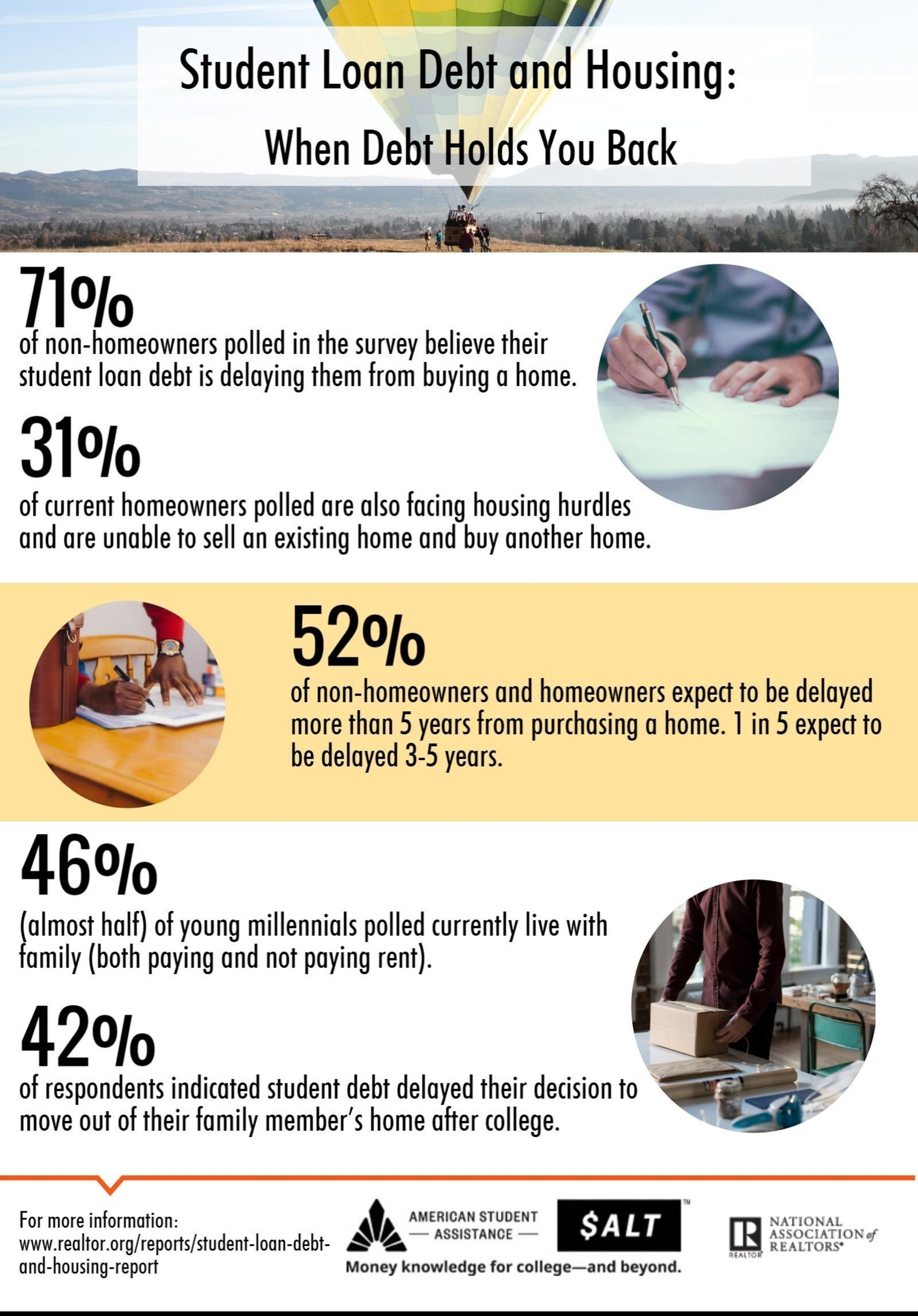 NAR Student Debt and Housing Infographic