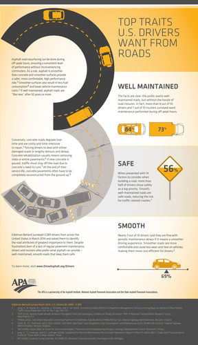 3 Top Traits U.S. Drivers Want from Roads: A survey of 3,085 drivers and truckers finds they want to drive on ...