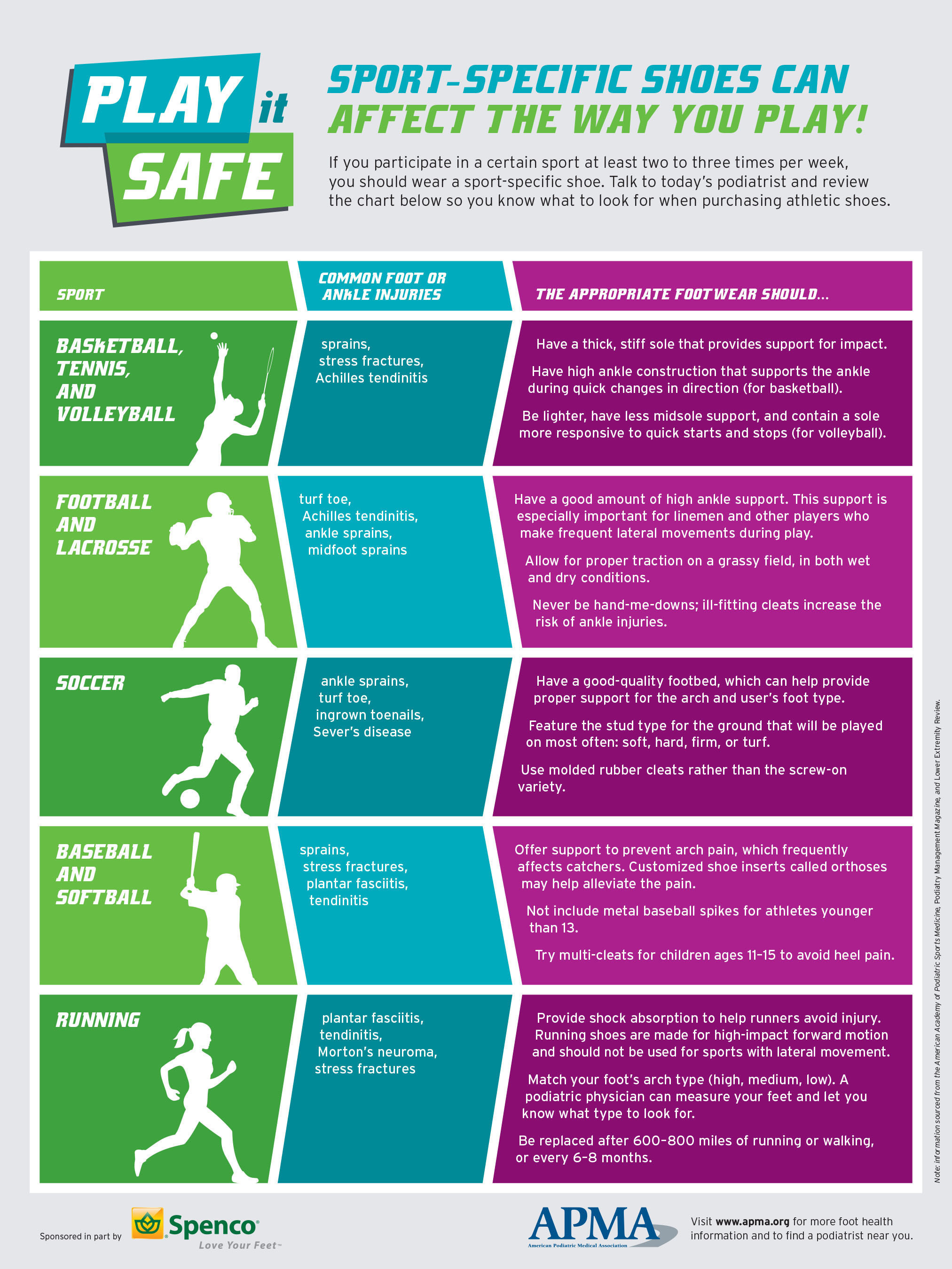 Keep these tips from today's podiatrist in mind when selecting shoes for sports.