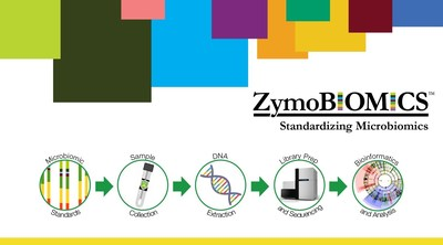 Infographic showing the ZymoBIOMICS(TM) workflow from sample collection to analysis.