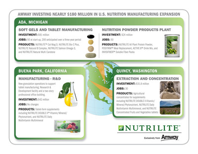 Amway Nutrition Expansion Infographic.  (PRNewsFoto/Amway)