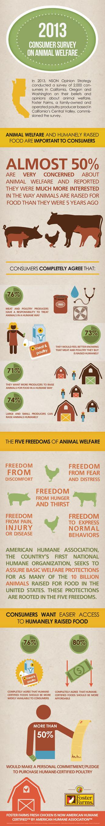 Infographic-Consumer Survey-Animal Welfare. (PRNewsFoto/Foster Farms) (PRNewsFoto/FOSTER FARMS)