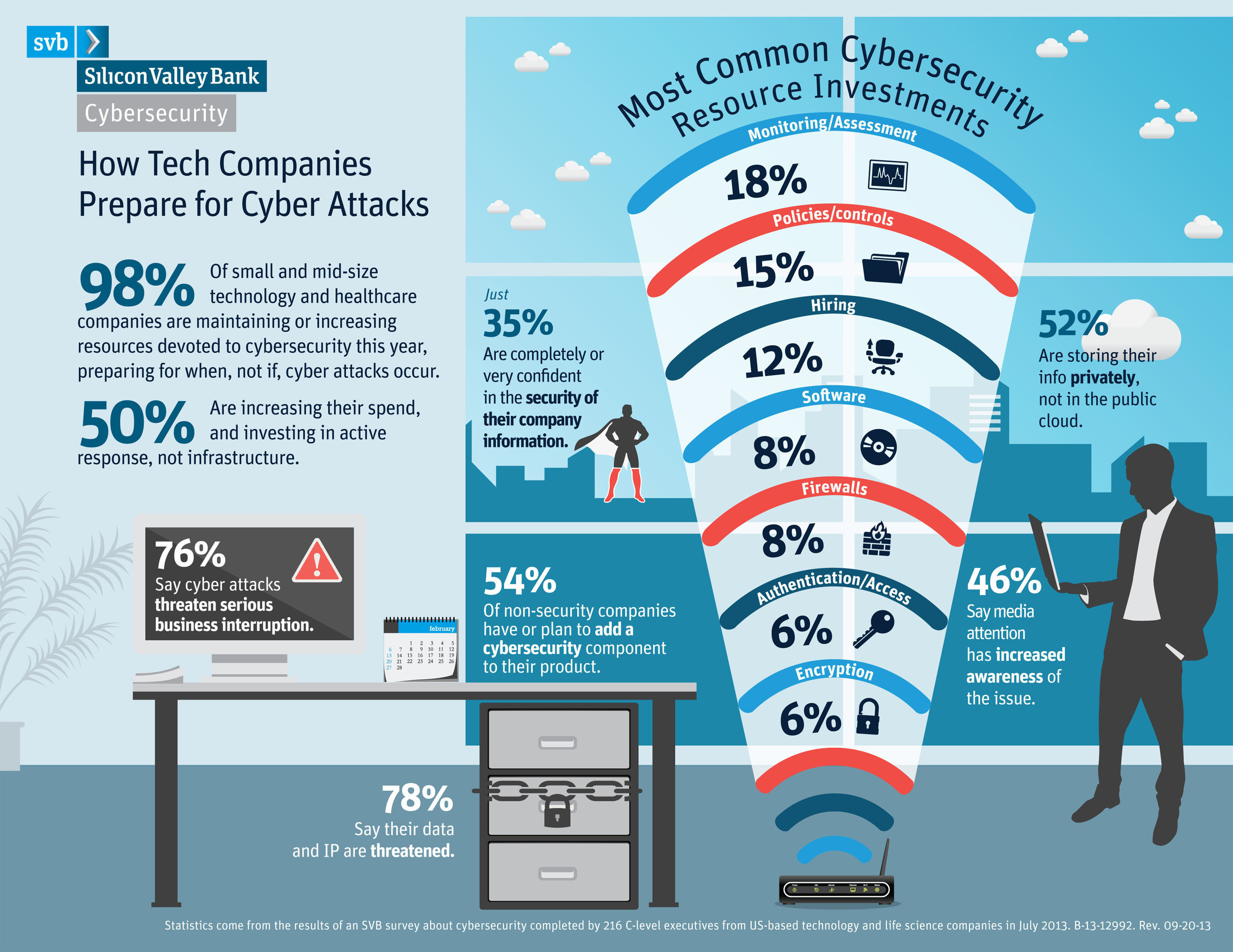 Survey: Cyber Security Impact on Innovation, conducted by Silicon Valley Bank in 2013.  (PRNewsFoto/Silicon ...