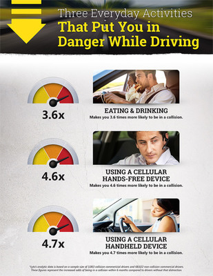 Dangerous Activities Behind the Wheel