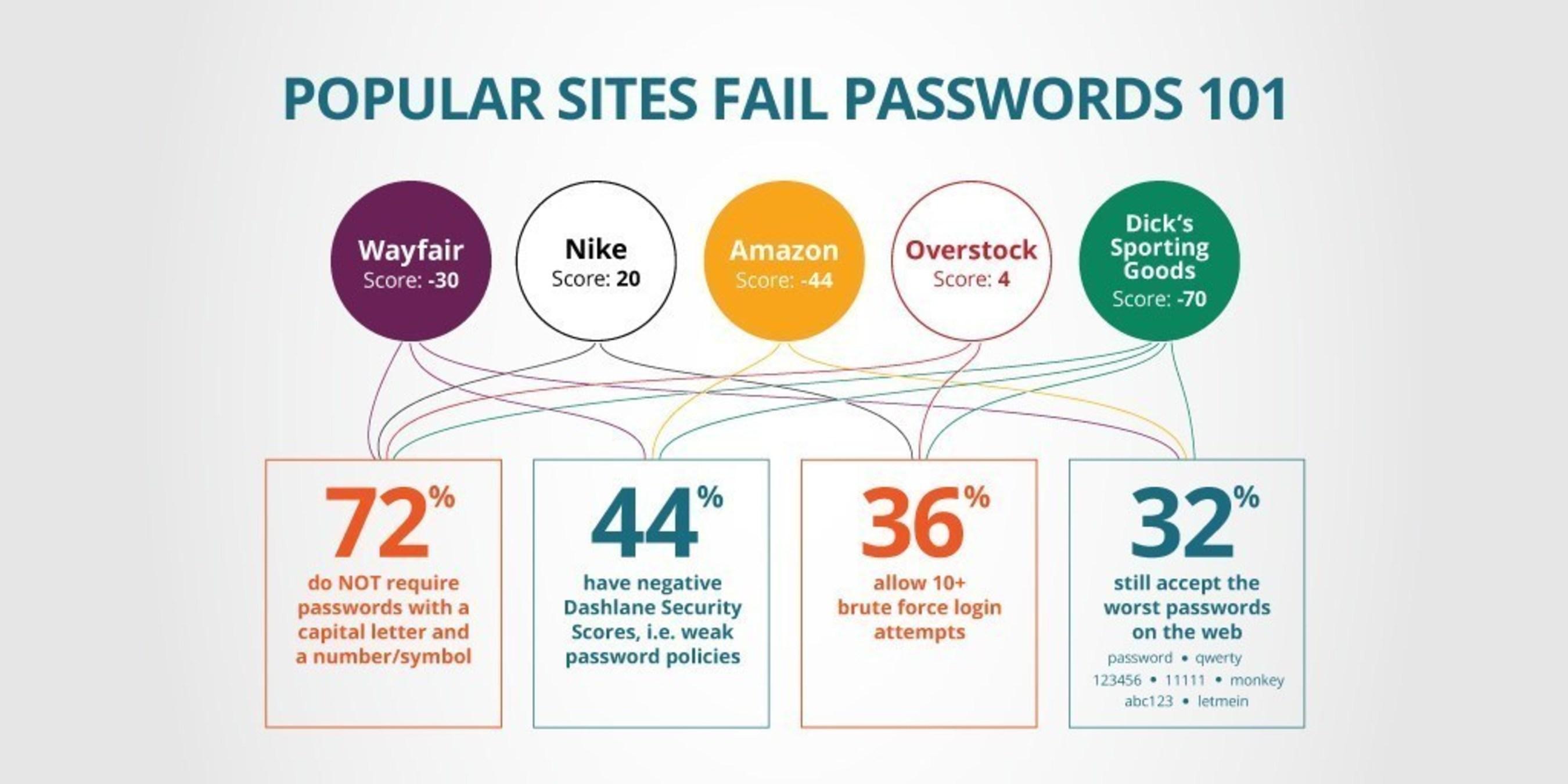 Dashlane ECommerce Roundup - Popular Sites Fail Passwords 101
