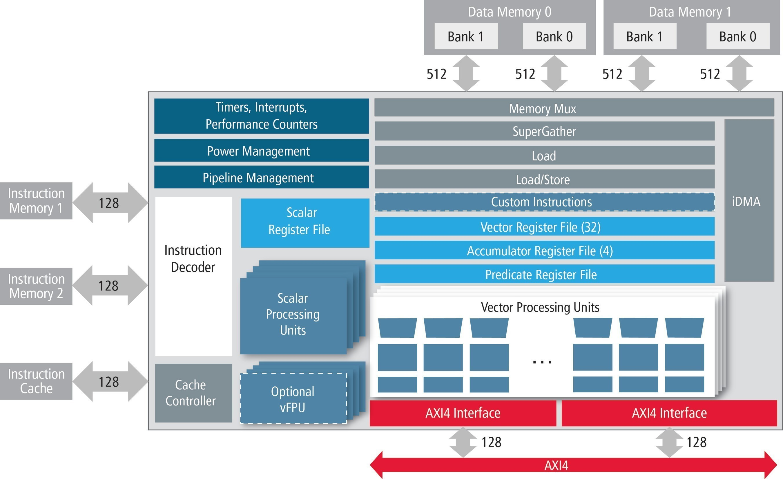 New Cadence Tensilica Vision P5 Dsp Enables 4k Mobile Imaging With Block Diagram In Architecture Features