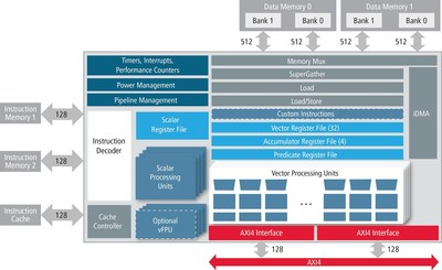 Vision P5 Block Diagram Architecture & Features