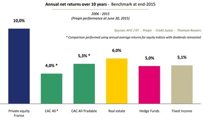 French private equity again outperformed all other major asset classes over the long term, including those with no risk, in an environment where returns have remained historically low for a long period of time. Over a 10-year horizon, the average annual return of 10% is double that of the listed equity markets (4.0% for the CAC40, 5.3% for the CAC All-Tradable - ex SBF 250). (PRNewsFoto/AFIC)