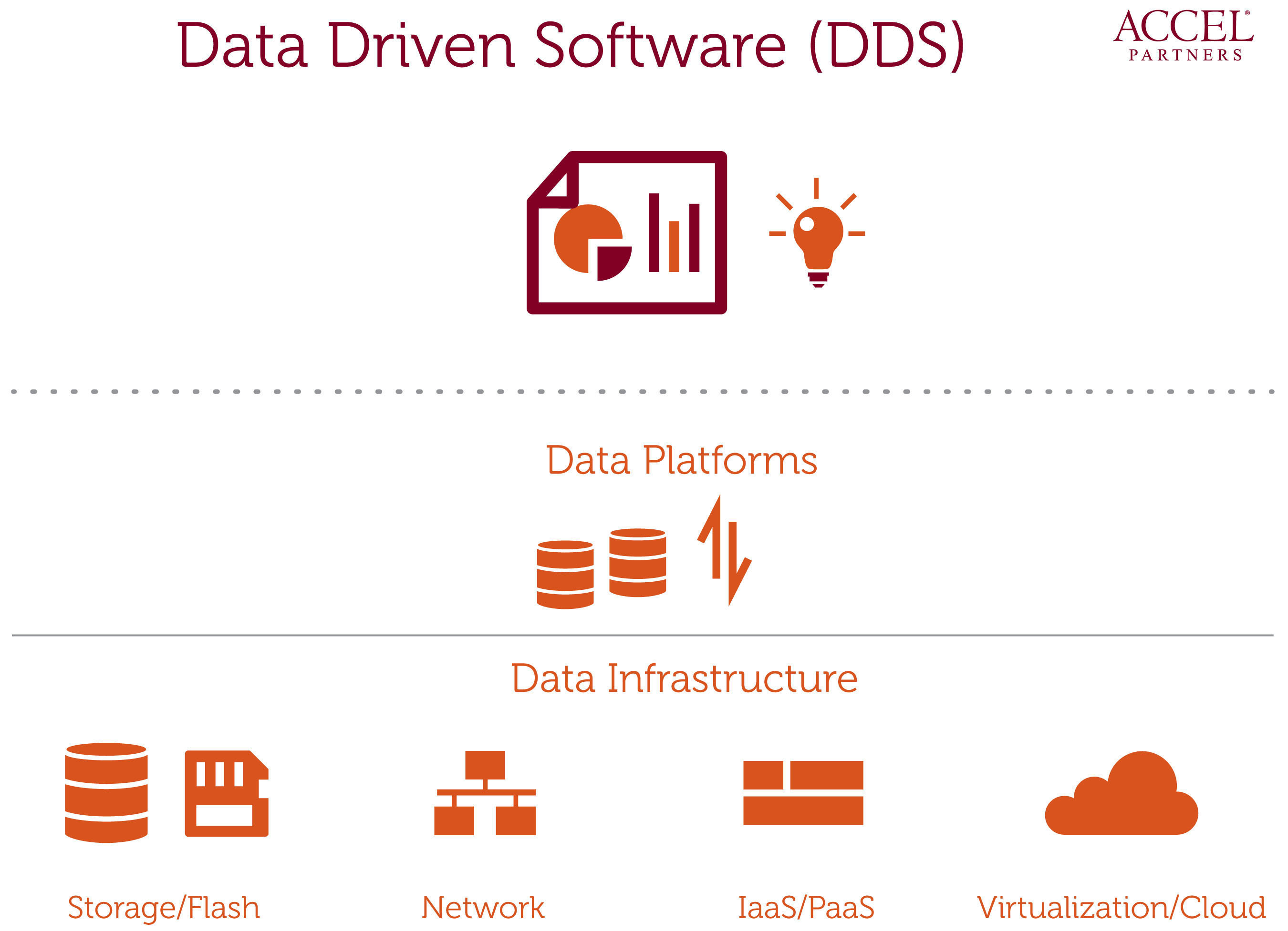 Data Driven Software (DDS) is built upon the platforms and infrastructure which were built in the early stages of big data. Accel Partners has funded a number of companies building innovative data infrastructure platforms and DDS including: Cloudera, Couchbase, Lookout, Nimble Storage, Opower, Prismatic, QlikView, RelateIQ, Sumo Logic, and Trifacta.  (PRNewsFoto/Accel Partners)