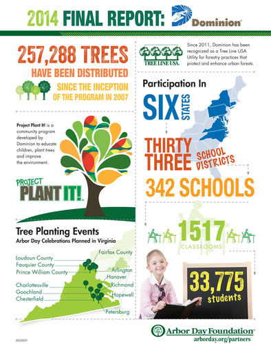 Fun Facts About Project Plant It! (PRNewsFoto/Dominion)
