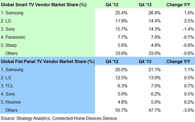 Top 5 Global Smart TV and Flat Panel TV Vendors.  (PRNewsFoto/Strategy Analytics)