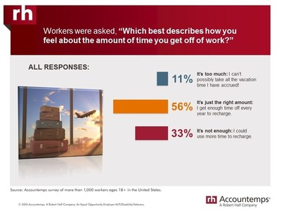 According to an Accountemps survey, 33 percent of workers are unsatisfied with their time-off policy.