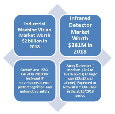 Machine Vision and IR Technology Market Trends and Forecasts.  (PRNewsFoto/RnRMarketResearch)