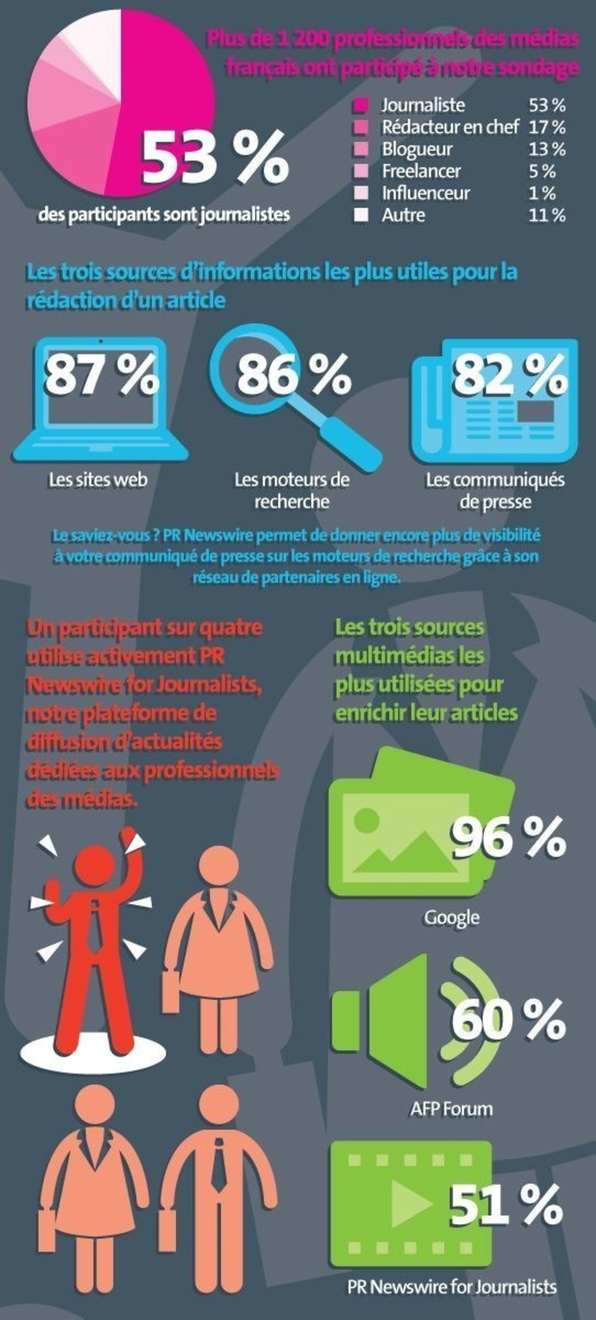 'Infographic depicting the results of PR Newswire's survey of French media professionals'. ...