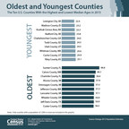 The nation's only county with a majority of the population age 65 or older remains Sumter, Fla., where 54.8 percent had reached retirement age in 2015, up from 53.0 percent in 2014. Part of the nation's fastest growing metro area (The Villages), Sumter County had a median age of 66.6 years on July 1, 2015, according to new U.S. Census Bureau population estimates released today.