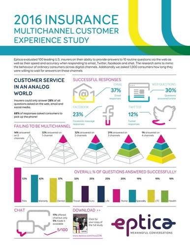 Insurers are failing to deliver when it comes to digital customer experience, according to the 2016 Eptica Insurance Multichannel Customer Experience Study, which evaluated 100 leading U.S. insurers, spread across ten sectors, on their ability to provide answers to routine questions via email, the web, chat, Facebook and Twitter. Additionally, 1,000 consumers were polled on how long they were willing to wait for responses on these channels.   The Study measured the ability of insurers to provide answers to 10 routine questions via the web, as well as their speed and accuracy when responding to email, Twitter, Facebook and chat. (PRNewsFoto/Eptica)