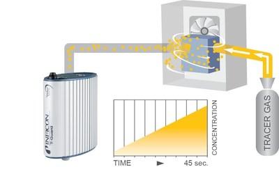 Accumulation Leak Detection