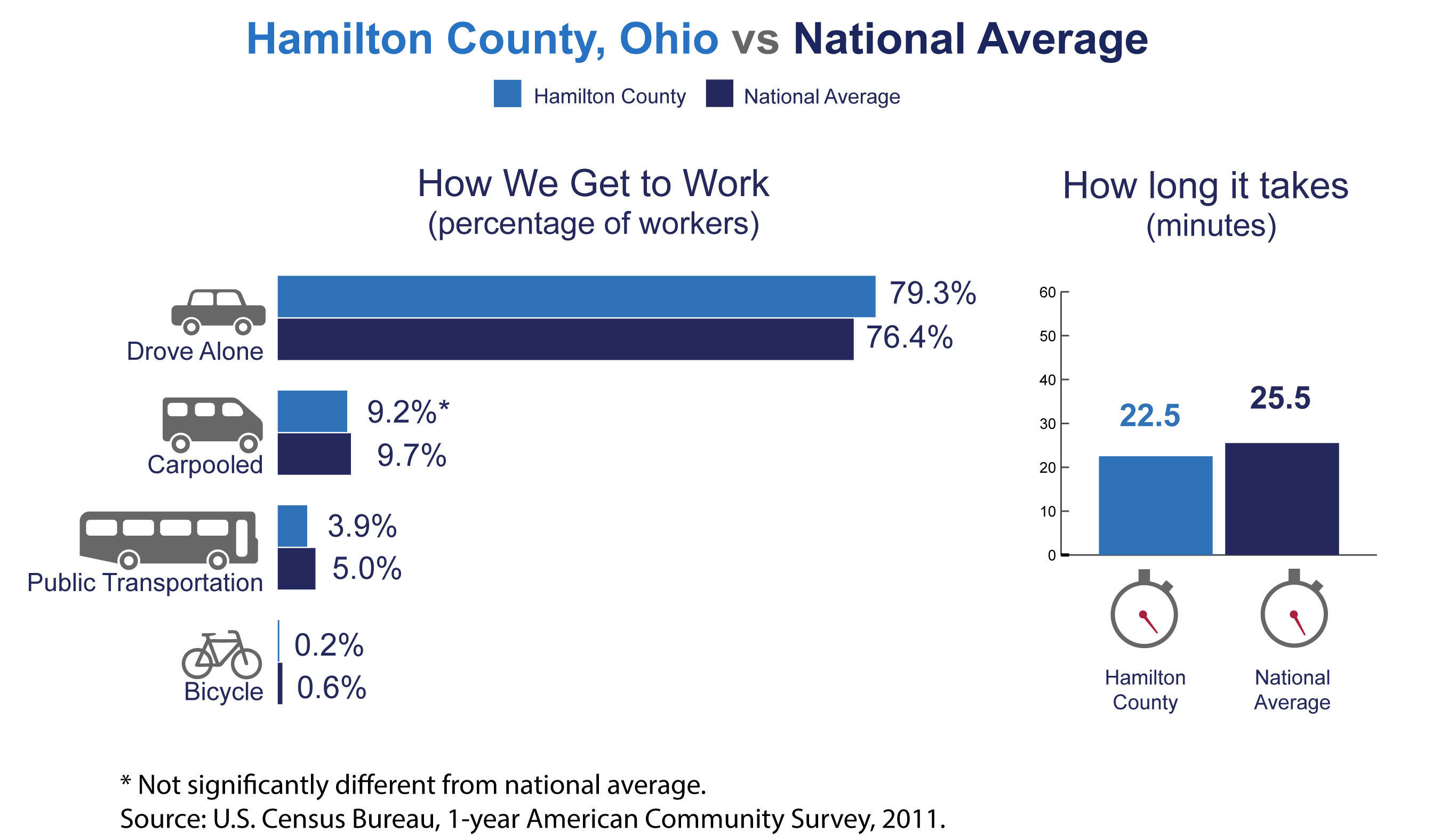 Hamilton County, Ohio, has among the highest number of commuters coming from another county in the nation, the U.S. Census Bureau reported today in new estimates released from the American Community Survey. The Census Bureau also released estimates showing the county's average one-way commute time and how residents travel to work.  (PRNewsFoto/U.S. Census Bureau)