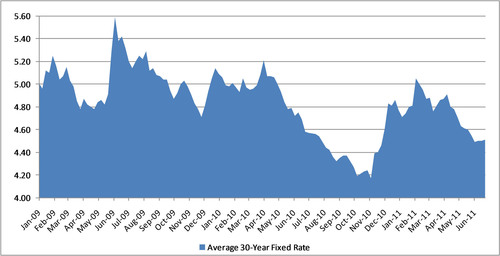 Average 30-Year Fixed Mortgage Rate Recent Trends.  (PRNewsFoto/Tree.com, Inc.)