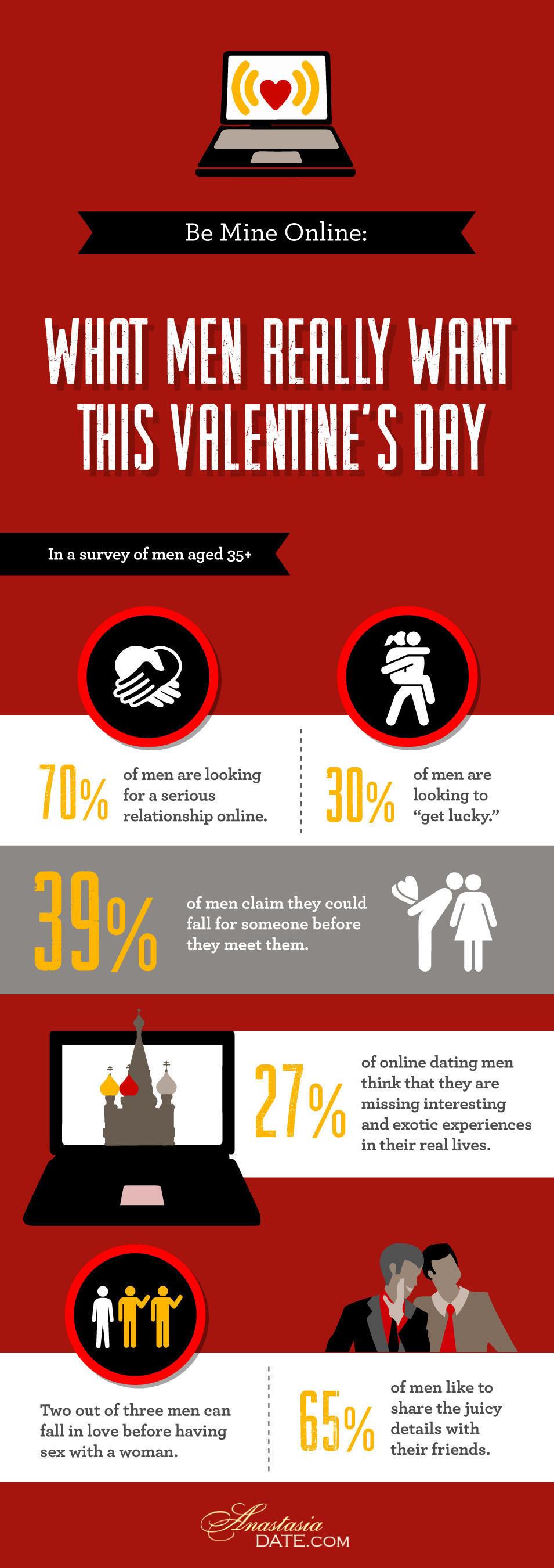 Be Mine Online: New Survey Reveals What Guys Really Want this Valentine's Day.  (PRNewsFoto/AnastasiaDate)