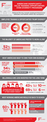 National Survey reveals employed Americans attitudes and beliefs within the workplace.