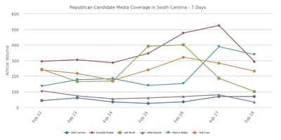 """If media coverage is any indication, Jeb Bush and Marco Rubio could give Trump and Cruz a run for their money. Despite their """"middle of the pack"""" polling thus far, Bush and Rubio are quickly becoming media darlings in South Carolina."""