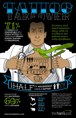 Tattoos Trending Toward the Mainstream: 3 in 10 Americans Have Tattoos, and Few Stop at Just One