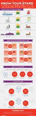 Hotels.com shows how U.S. travelers can still find luxurious hotels at great values around the world