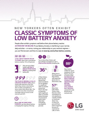 Three-in-five New Yorkers begin to panic when their smartphone battery reaches 10 to 20 percent.