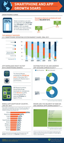Lookout Infographic: Smartphone and App Growth Soars