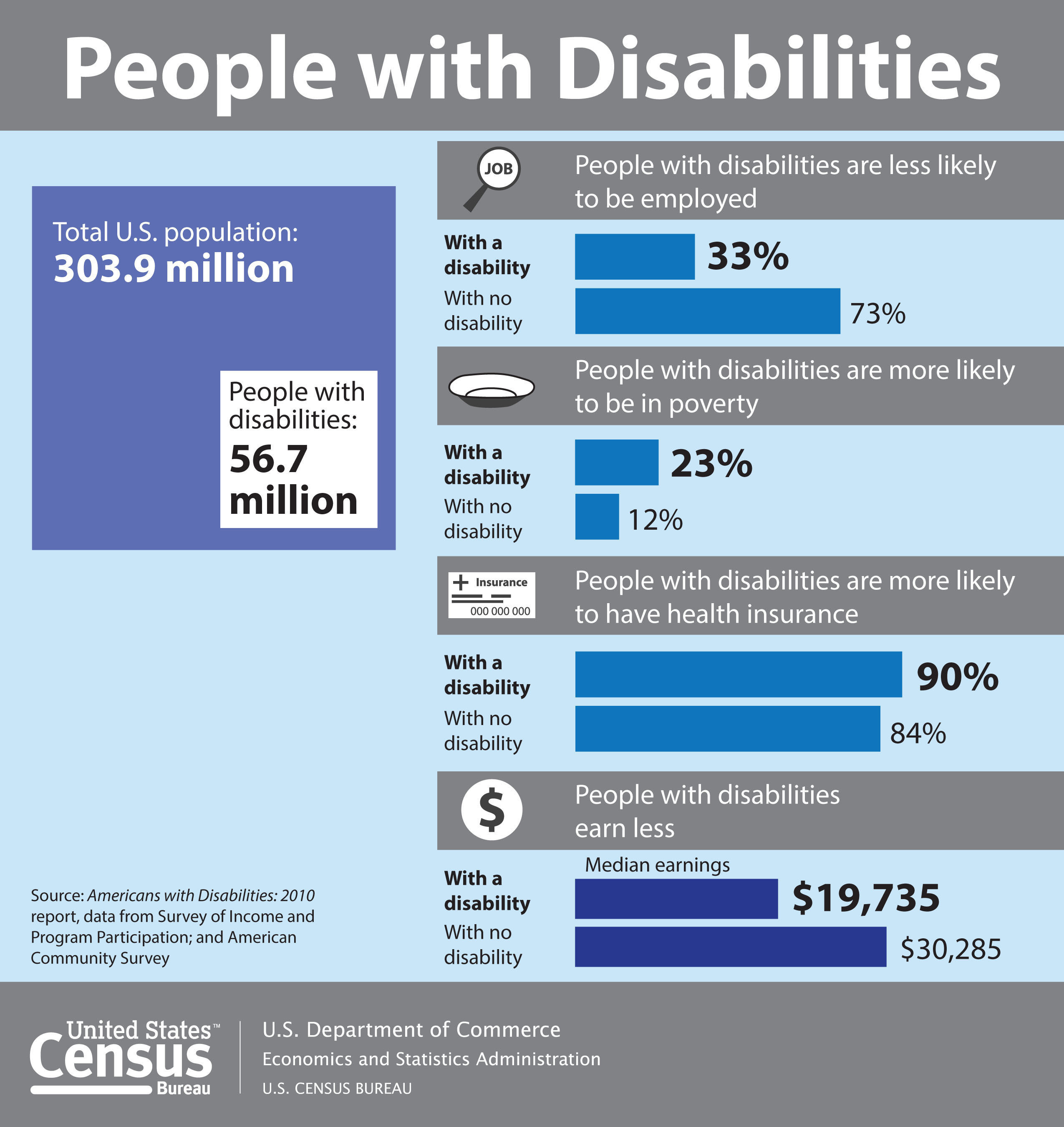 Census Bureau: How People with Disabilities Fare Compared to Everyone Else. www.census.gov.  (PRNewsFoto/U.S. Census Bureau)