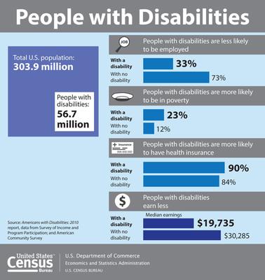 Census Bureau: How People with Disabilities Fare Compared to Everyone Else. www.census.gov.  (PRNewsFoto/U.S. Census Bureau)