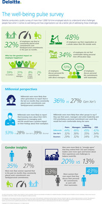 Deloitte The well-being pulse survey