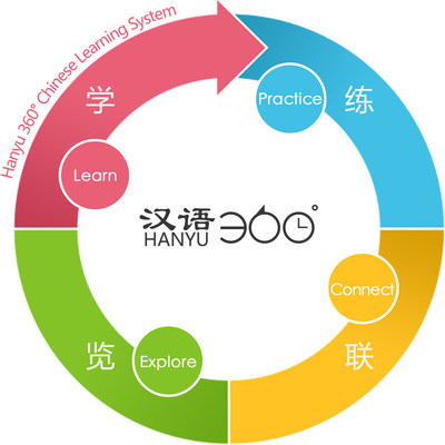 Hanyu 360-degrees Chinese Learning System