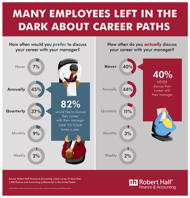 Many Employees Left in the Dark About Career Paths