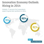 77% of small to mid-sized businesses in technology and healthcare industries around the world said they would be hiring new employees in 2014, according to the 2014 Innovation Economy Outlook by Silicon Valley Bank. Read the full report at http://www.svb.com/innovation-economy-outlook/  (PRNewsFoto/Silicon Valley Bank)