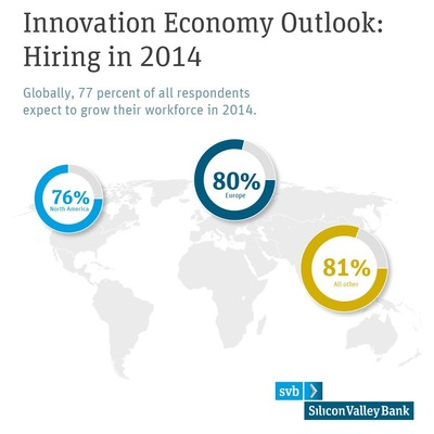 77% of small to mid-sized businesses in technology and healthcare industries around the world said they would be hiring new employees in 2014, according to the 2014 Innovation Economy Outlook by Silicon Valley Bank. Read the full report at http://www.svb.com/innovation-economy-outlook/