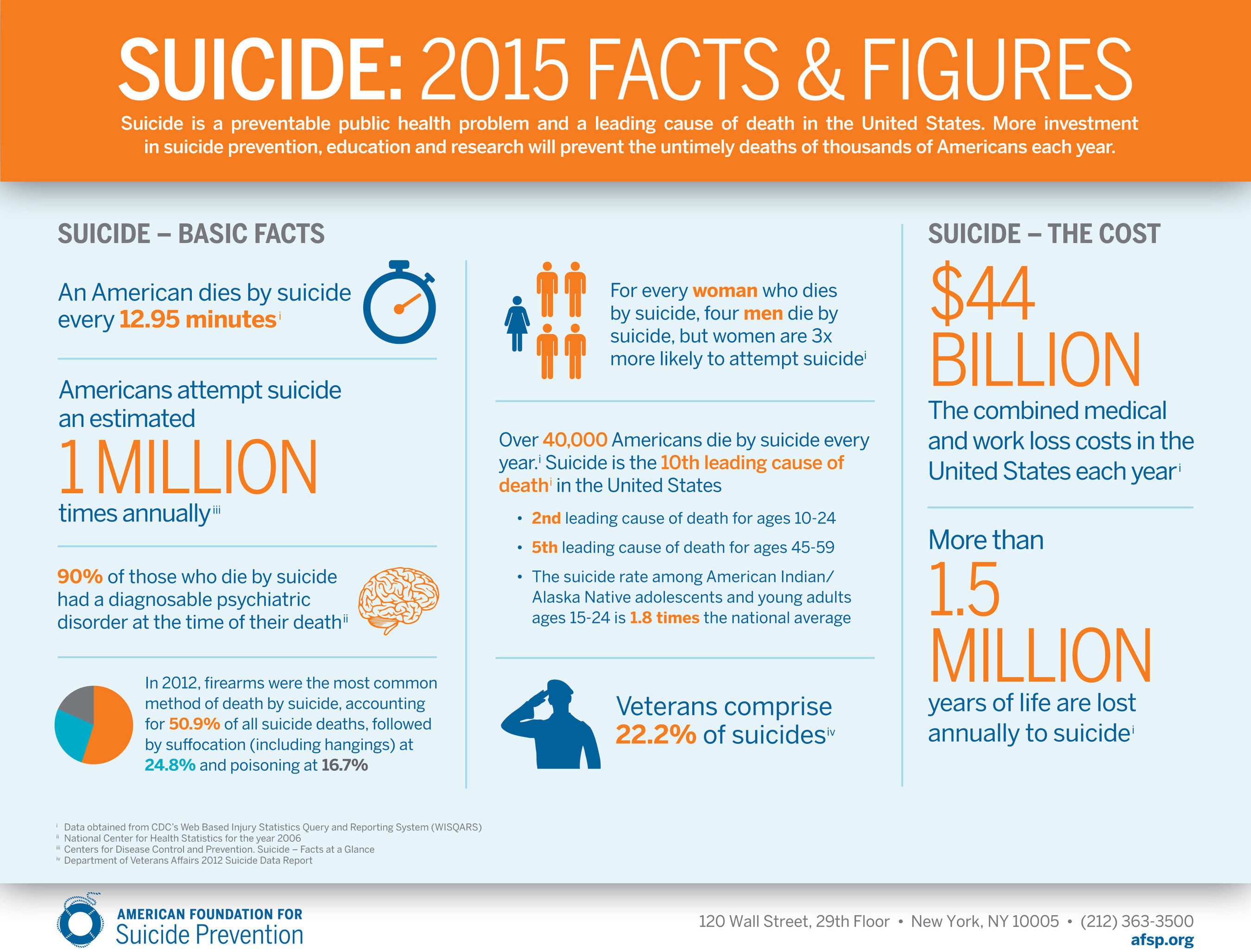 Veterans And Suicide   Source: The American Foundation For Suicide  Prevention