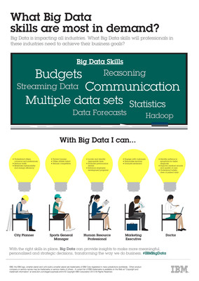 IBM has added nine new academic collaborations to its more than 1,000 partnerships with universities across the globe, focusing on Big Data and analytics skills -- all of which are designed to prepare students for the 4.4 million jobs that will be created worldwide to support Big Data by 2015. The company also announced more than $100,000 in awards for Big Data curricula.  (PRNewsFoto/IBM)