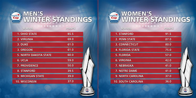 Buckeyes take sole position atop the men's standings for first time following a thrilling winter sports season, while the Cardinal stand tall in the women's standings