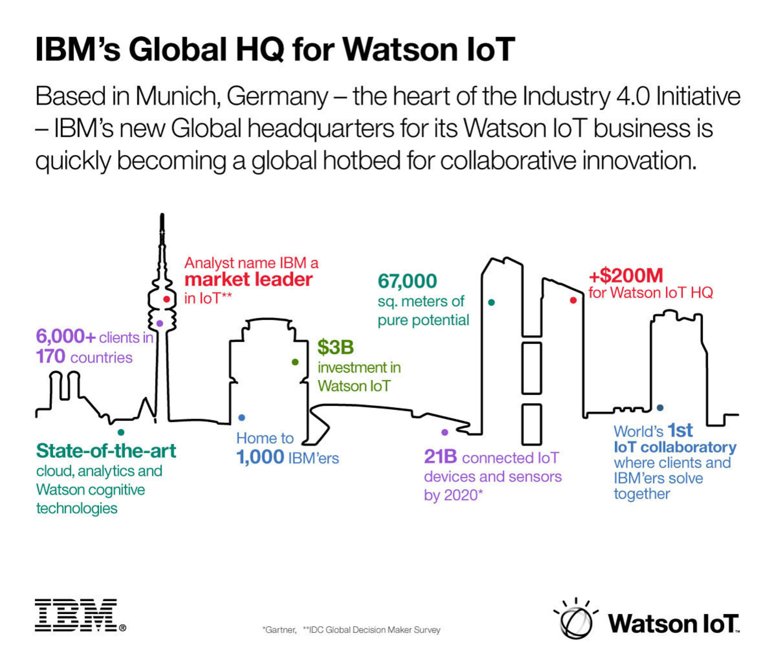 Based in Munich, Germany - the heart of the Industry 4.0 Initiative - IBM's new Global headquarters for its Watson IoT business is quickly becoming a global hotbed for collaborative innovation