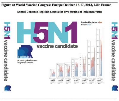 New Genomic Analysis Shows H5N1 (Bird Flu) Replikin Count Highest Among Five Influenza Strains
