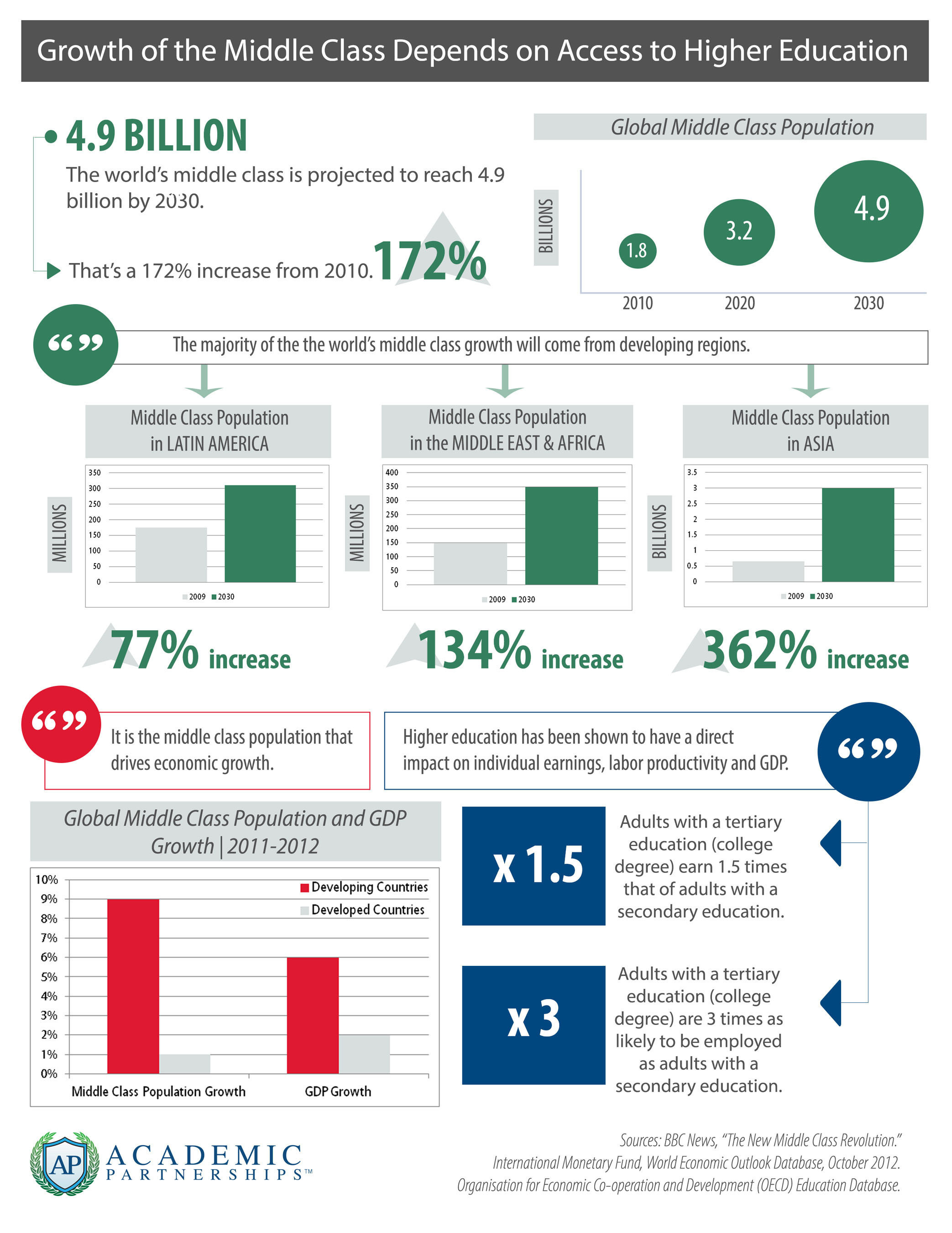 Infographic - The growth of the middle class depends on access to higher education. (PRNewsFoto/Academic Partnerships) (PRNewsFoto/ACADEMIC PARTNERSHIPS)