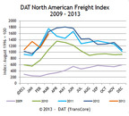 DAT North American Freight Index Up 7.7 Percent in Q1, Despite March Dip