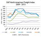 Truckload Freight Spot Market 5-Year Trend.  (PRNewsFoto/TransCore DAT)