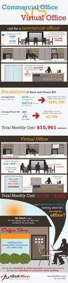 Commercial Office vs. Virtual Office.  (PRNewsFoto/Allied Offices)