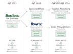MassRoots' forecasted growth and business model.