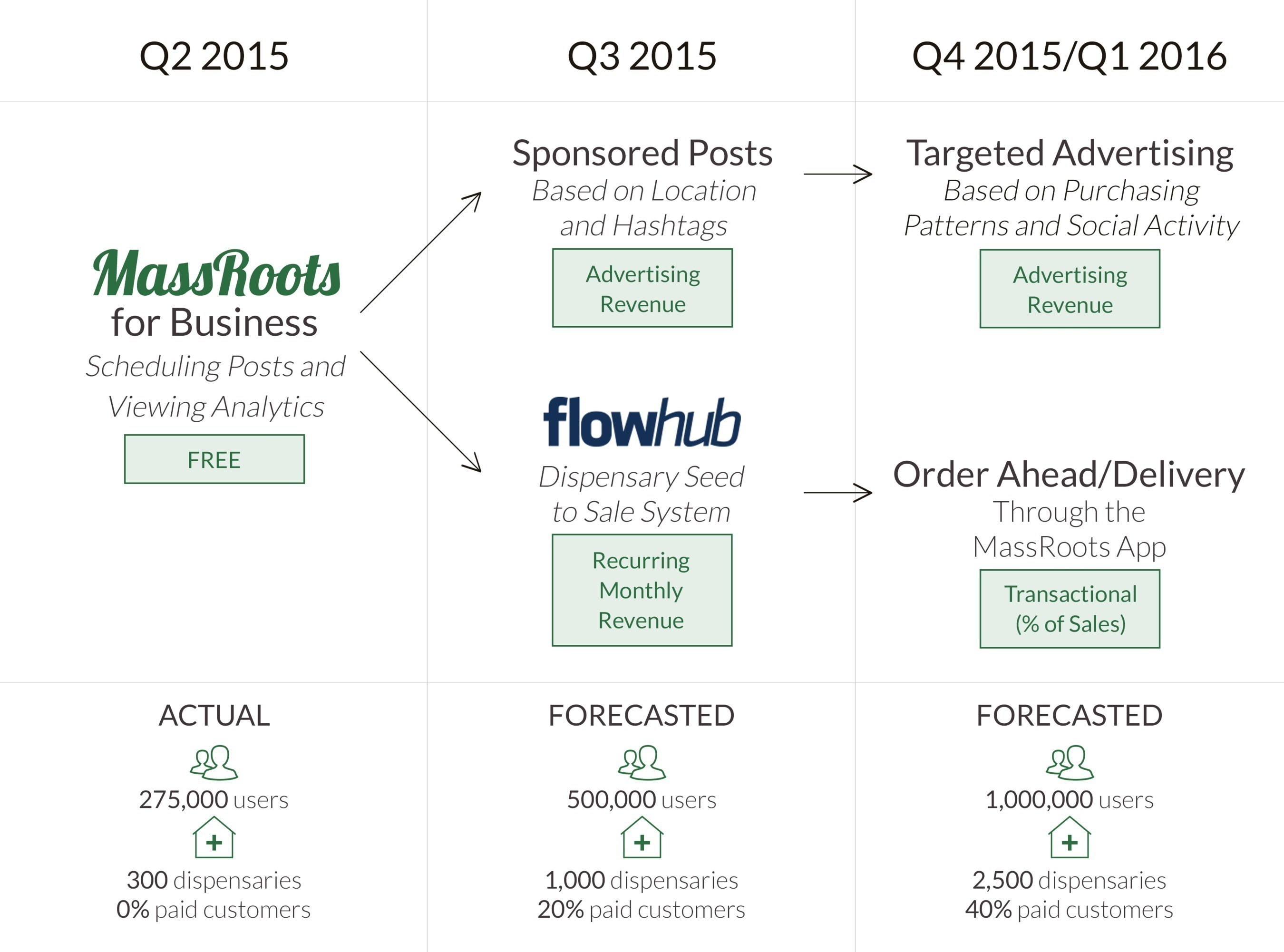 MassRoots Partners with Seed-to-Sale System Flowhub; Crosses 300 Dispensaries on Network