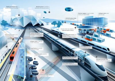 The Future of Rail infographic illustrates some of the many futuristic aspects to rail travel we may see in the future. Arup (PRNewsFoto/Arup)