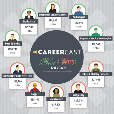 CareerCast releases 2016 list of best and worst jobs
